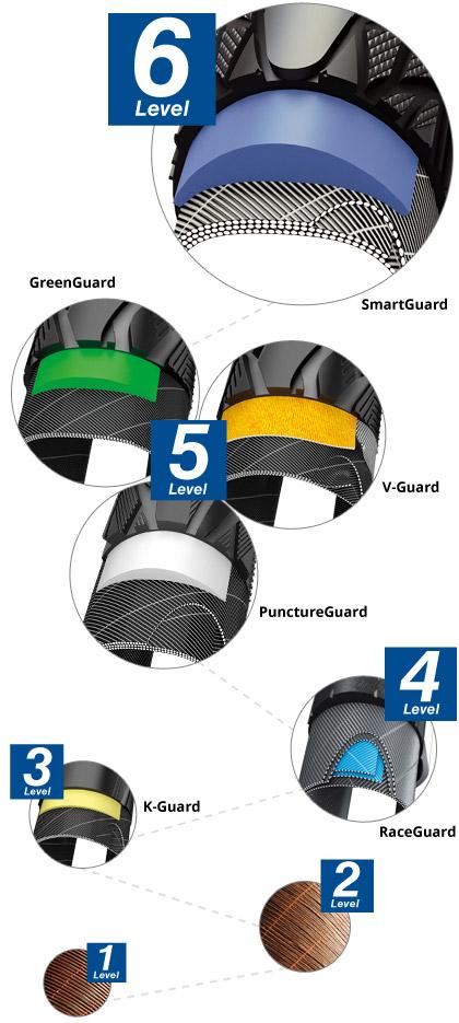 Smartguard protection